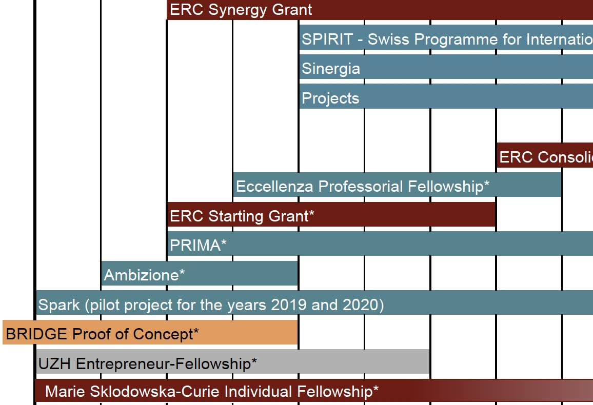 Research Funding Pathways